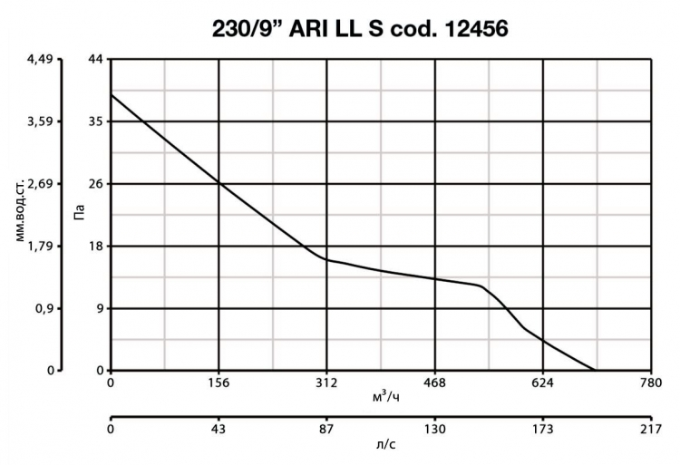 Vario 230/9 ARI LL S 12456