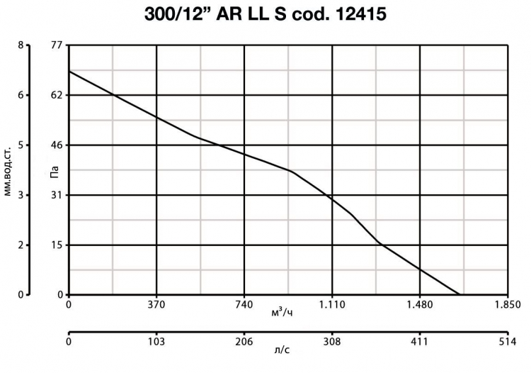 Vario 300/12 AR LL S 12415