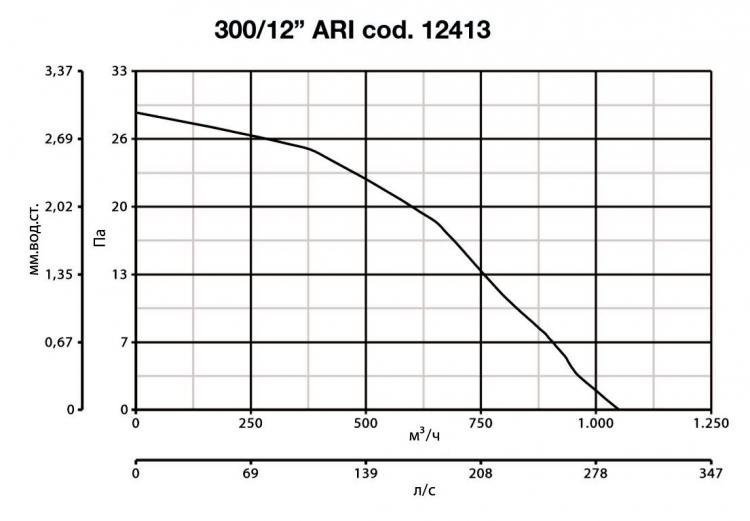 Vario 300/12 ARI 12413