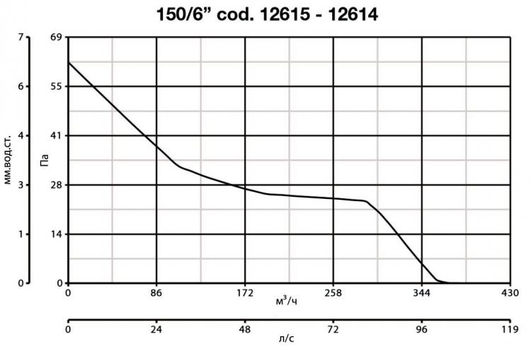 Vario 150/6 AR LL S 12615