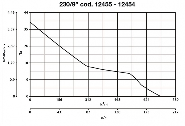 Vario 230/9 AR LL S 12455