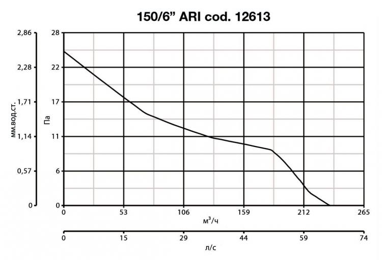 Vario 150/6 ARI 12613