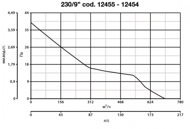 Vario 230/9 P LL S 12454