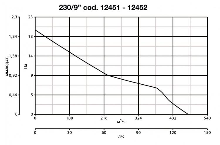 Vario 230/9 P 12451