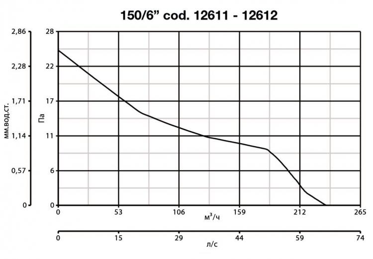 Vario 150/6 AR 12612