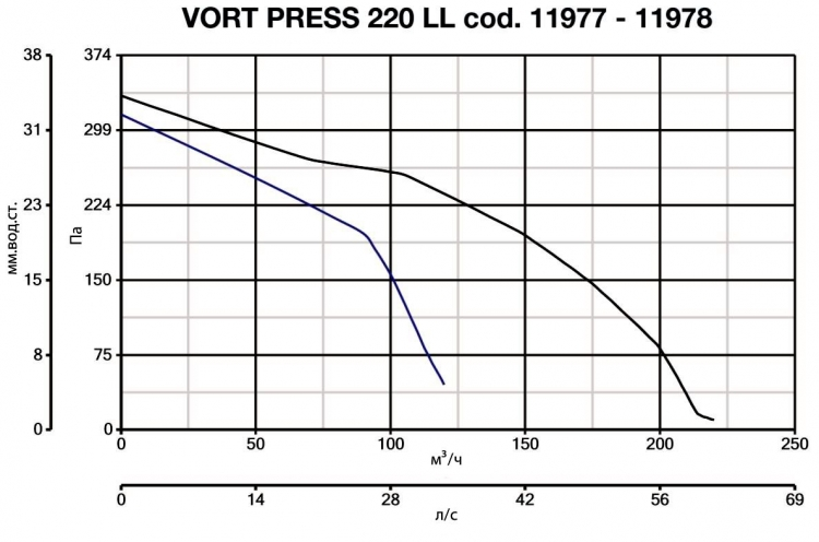 Vort Press 220 LL 11977