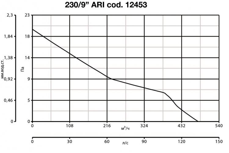 Vario 230/9 ARI 12453