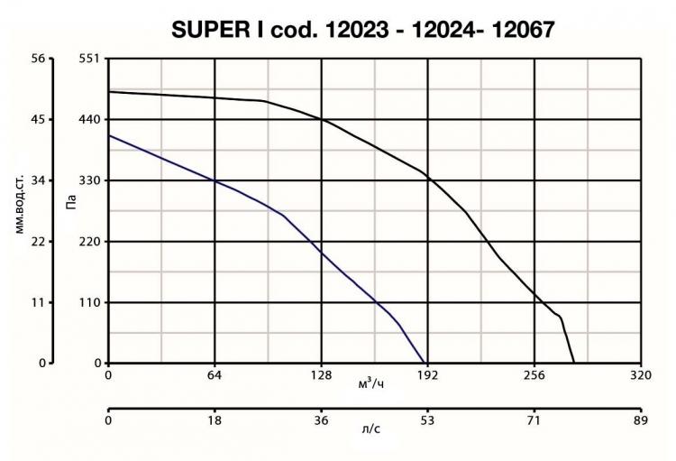 Vort Quadro SUPER I T 12024