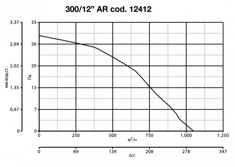 Vario 300/12 AR 12412