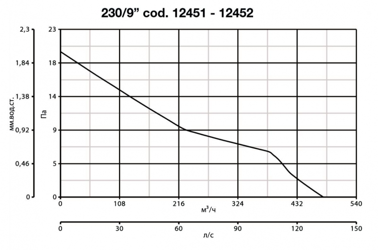Vario 230/9 AR 12452