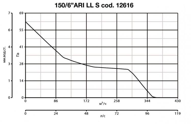 Vario 150/6 ARI LL S 12616